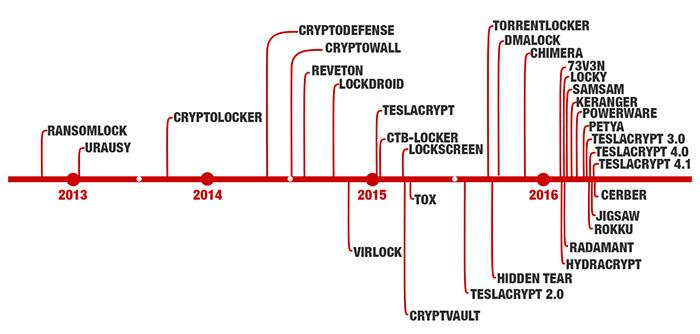 Histórico Virus Ransomware